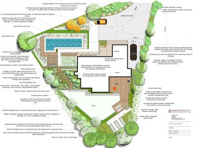 Top view of 2d garden plan with extensive annotations